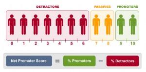 Customer NPS Score