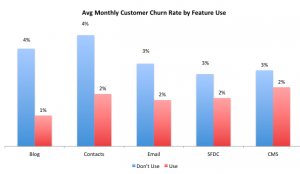 Customer engagement metrics